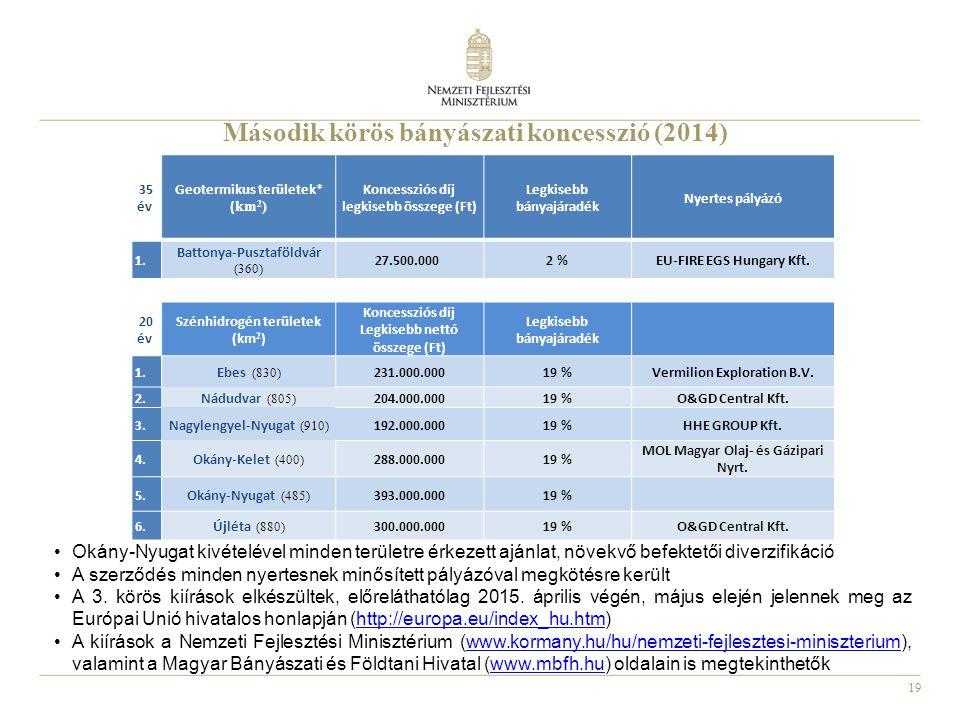 19 Okány-Nyugat kivételével minden területre érkezett ajánlat, növekvő befektetői diverzifikáció A szerződés minden nyertesnek minősített pályázóval m
