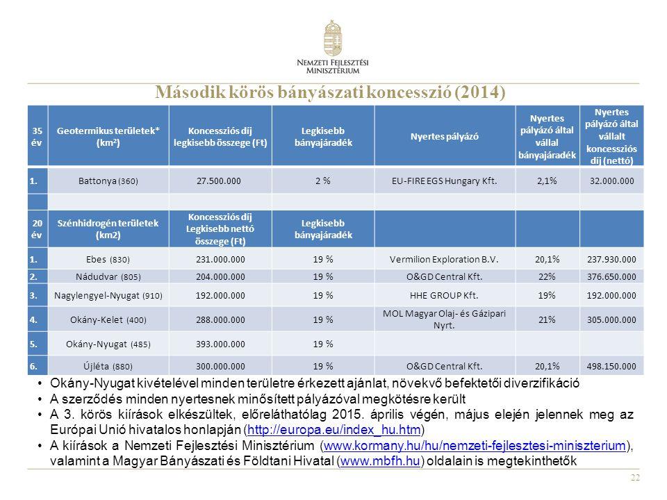 22 Okány-Nyugat kivételével minden területre érkezett ajánlat, növekvő befektetői diverzifikáció A szerződés minden nyertesnek minősített pályázóval m