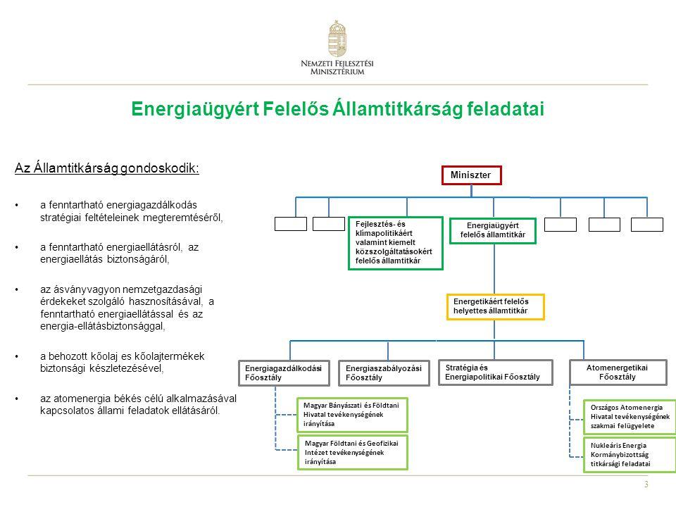 3 Energiaügyért Felelős Államtitkárság feladatai Miniszter Fejlesztés- és klímapolitikáért valamint kiemelt közszolgáltatásokért felelős államtitkár Energiaügyért felelős államtitkár Energiaszabályozási Főosztály Energetikáért felelős helyettes államtitkár Stratégia és Energiapolitikai Főosztály Az Államtitkárság gondoskodik: a fenntartható energiagazdálkodás stratégiai feltételeinek megteremtéséről, a fenntartható energiaellátásról, az energiaellátás biztonságáról, az ásványvagyon nemzetgazdasági érdekeket szolgáló hasznosításával, a fenntartható energiaellátással és az energia-ellátásbiztonsággal, a behozott kőolaj es kőolajtermékek biztonsági készletezésével, az atomenergia békés célú alkalmazásával kapcsolatos állami feladatok ellátásáról.