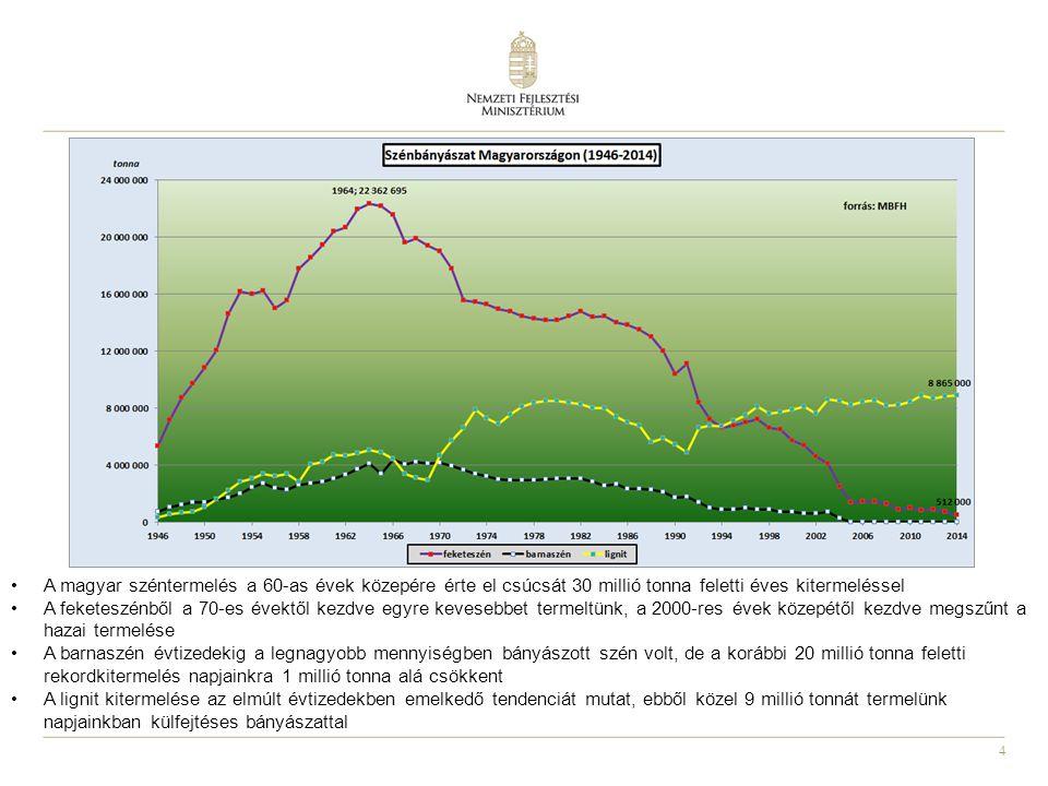 4 A magyar széntermelés a 60-as évek közepére érte el csúcsát 30 millió tonna feletti éves kitermeléssel A feketeszénből a 70-es évektől kezdve egyre kevesebbet termeltünk, a 2000-res évek közepétől kezdve megszűnt a hazai termelése A barnaszén évtizedekig a legnagyobb mennyiségben bányászott szén volt, de a korábbi 20 millió tonna feletti rekordkitermelés napjainkra 1 millió tonna alá csökkent A lignit kitermelése az elmúlt évtizedekben emelkedő tendenciát mutat, ebből közel 9 millió tonnát termelünk napjainkban külfejtéses bányászattal