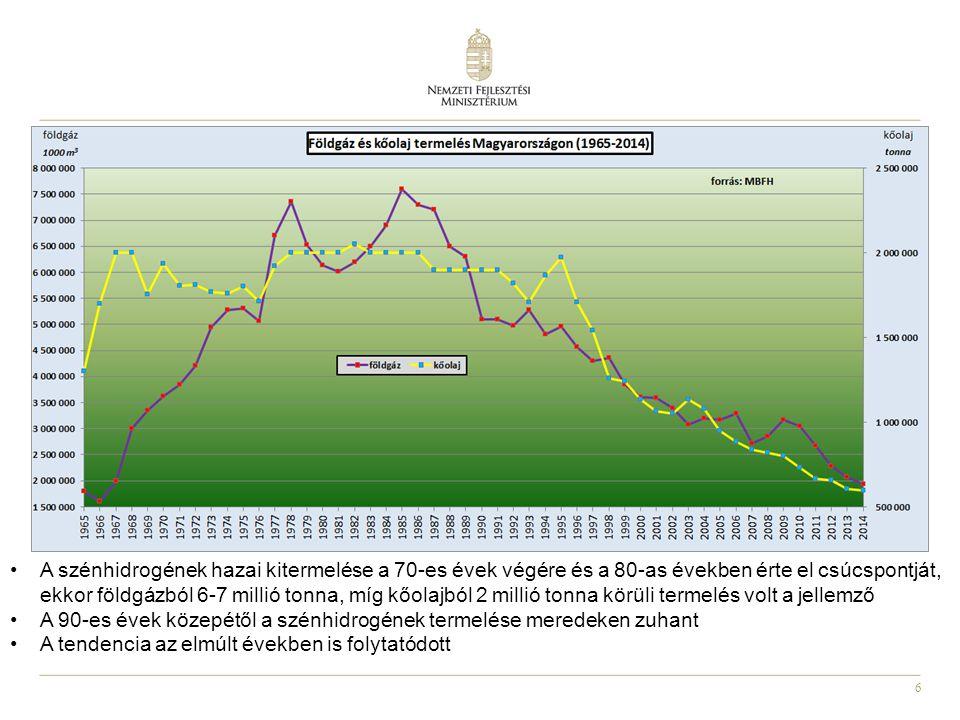 6 A szénhidrogének hazai kitermelése a 70-es évek végére és a 80-as években érte el csúcspontját, ekkor földgázból 6-7 millió tonna, míg kőolajból 2 millió tonna körüli termelés volt a jellemző A 90-es évek közepétől a szénhidrogének termelése meredeken zuhant A tendencia az elmúlt években is folytatódott