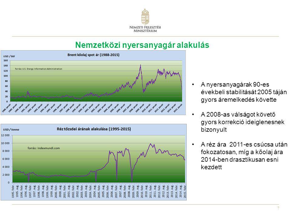 7 A nyersanyagárak 90-es évekbeli stabilitását 2005 táján gyors áremelkedés követte A 2008-as válságot követő gyors korrekció ideiglenesnek bizonyult A réz ára 2011-es csúcsa után fokozatosan, míg a kőolaj ára 2014-ben drasztikusan esni kezdett Nemzetközi nyersanyagár alakulás