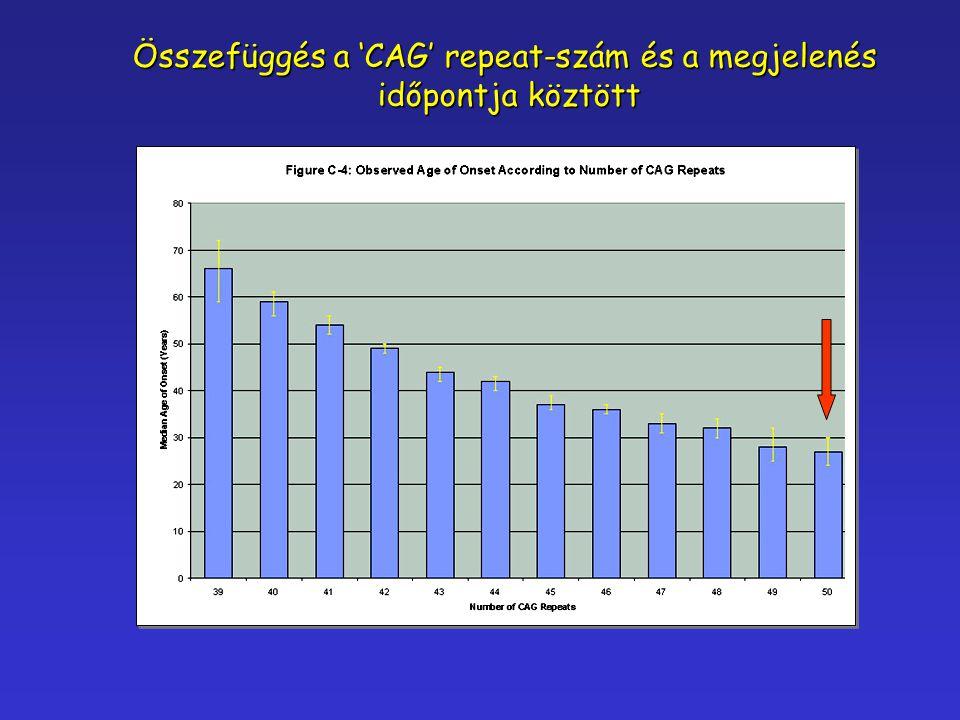 Összefüggés a 'CAG' repeat-szám és a megjelenés időpontja köztött időpontja köztött