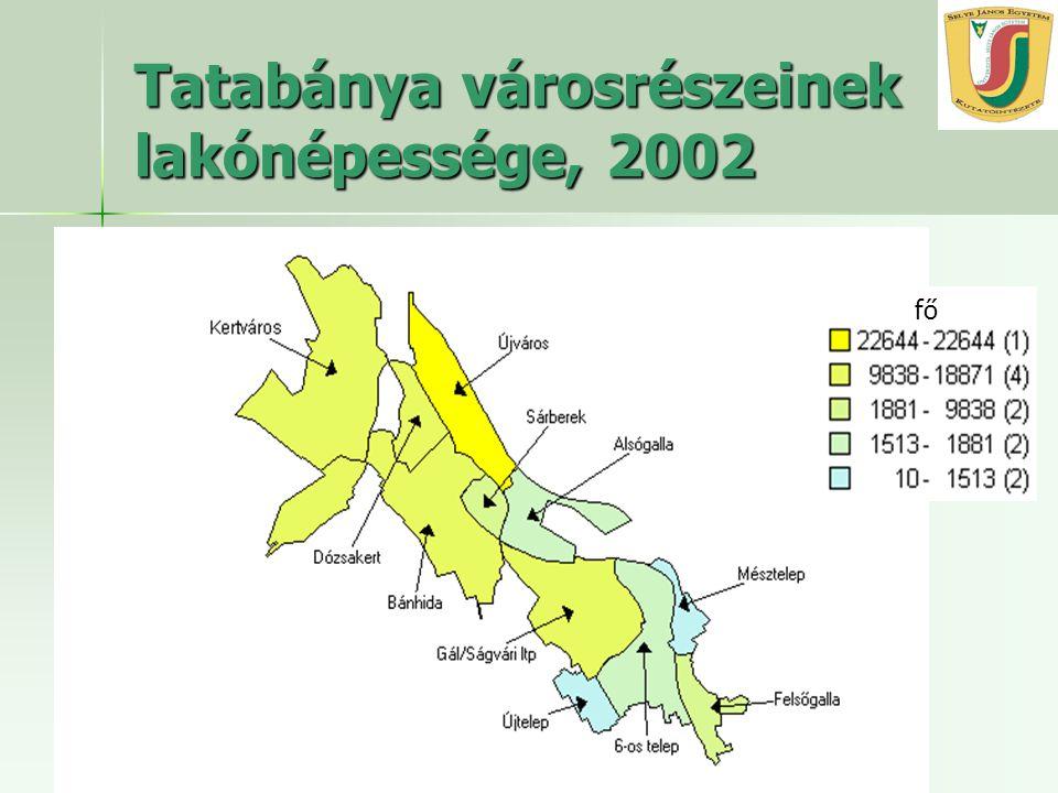 MRTT Vándorgyűlés, 2006 október 27. Tatabánya városrészeinek lakónépessége, 2002 fő