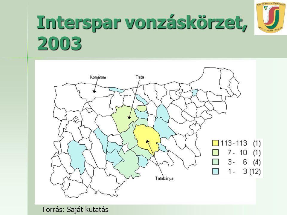 MRTT Vándorgyűlés, 2006 október 27. Interspar vonzáskörzet, 2003 Forrás: Saját kutatás