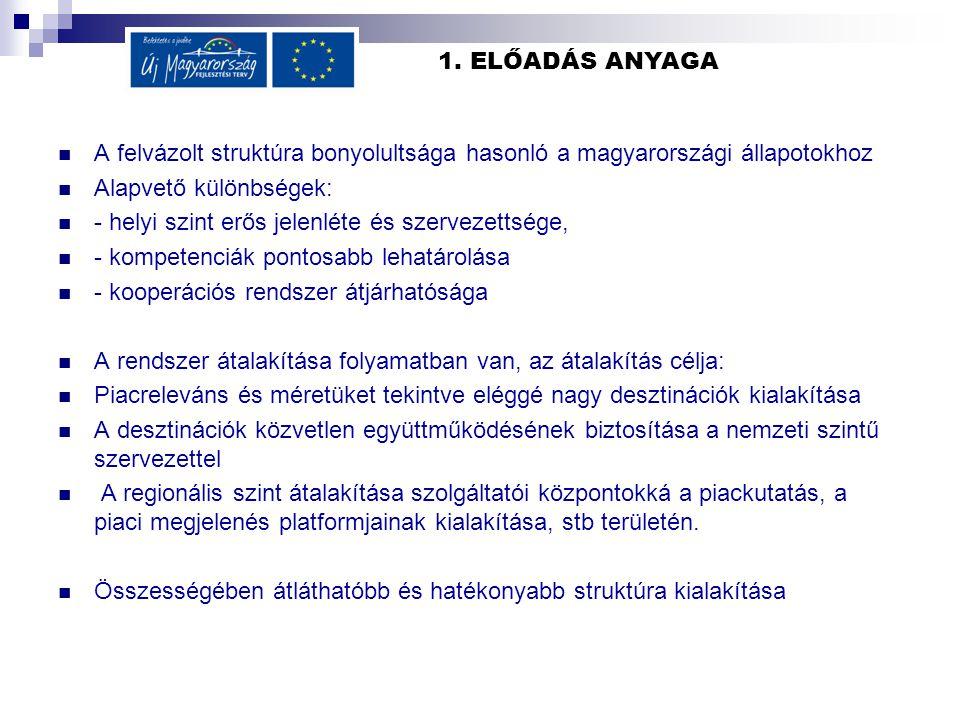 1. ELŐADÁS ANYAGA A felvázolt struktúra bonyolultsága hasonló a magyarországi állapotokhoz Alapvető különbségek: - helyi szint erős jelenléte és szerv