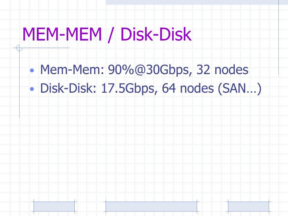 MEM-MEM / Disk-Disk Mem-Mem: 90%@30Gbps, 32 nodes Disk-Disk: 17.5Gbps, 64 nodes (SAN…)