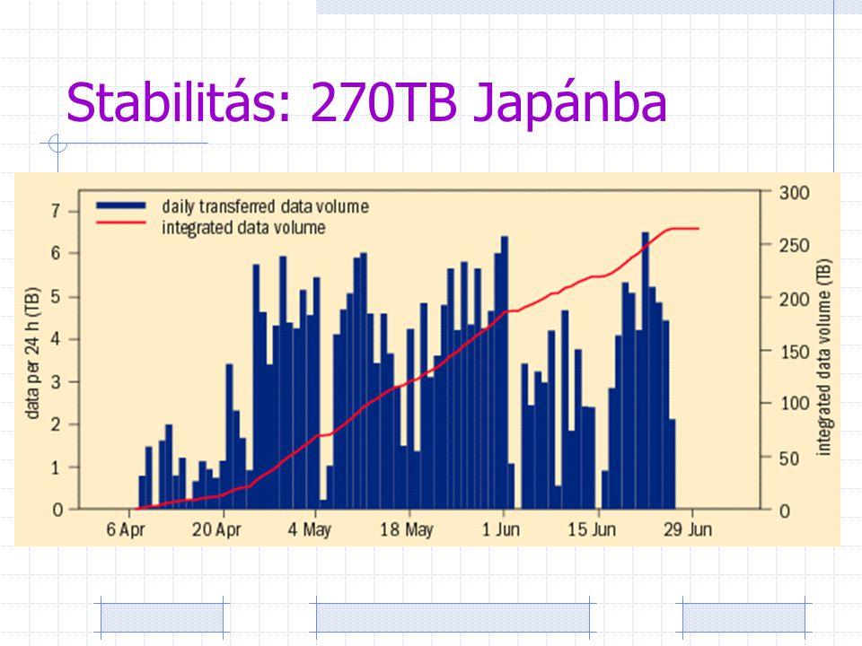 Stabilitás: 270TB Japánba