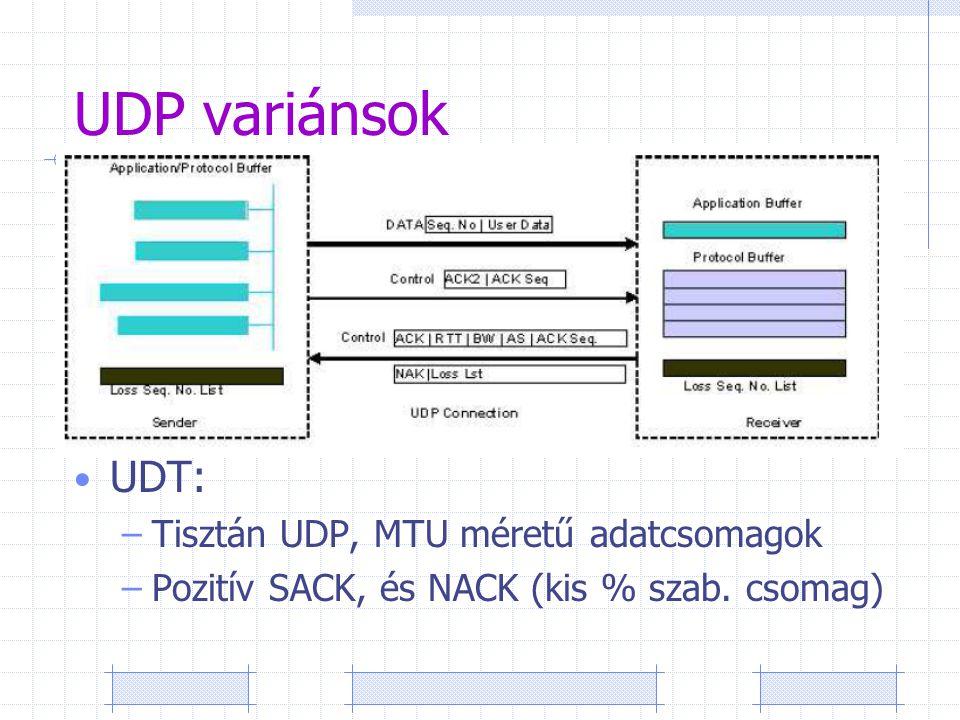 """UDP variánsok SABUL: –UDP adat, vissza TCP kontroll üzenetek –1 """"szálon ~950Mbps (100ms) –2db 3 gépes klaszter: 2.8Gbps –UDP ~ fairness/friendly, de sokszor veszteség UDT: –Tisztán UDP, MTU méretű adatcsomagok –Pozitív SACK, és NACK (kis % szab."""
