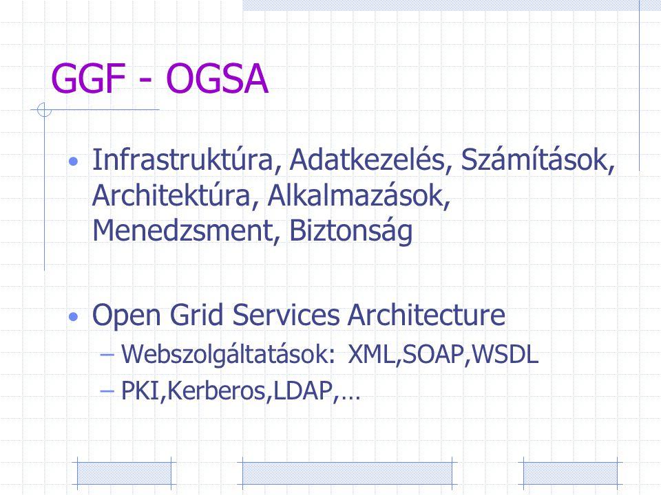 GGF - OGSA Infrastruktúra, Adatkezelés, Számítások, Architektúra, Alkalmazások, Menedzsment, Biztonság Open Grid Services Architecture –Webszolgáltatások: XML,SOAP,WSDL –PKI,Kerberos,LDAP,…