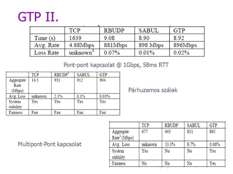 GTP II. Pont-pont kapcsolat @ 1Gbps, 58ms RTT Multipont-Pont kapcsolat Párhuzamos szálak