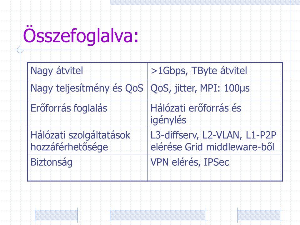 Összefoglalva: Nagy átvitel>1Gbps, TByte átvitel Nagy teljesítmény és QoSQoS, jitter, MPI: 100μs Erőforrás foglalásHálózati erőforrás és igénylés Hálózati szolgáltatások hozzáférhetősége L3-diffserv, L2-VLAN, L1-P2P elérése Grid middleware-ből BiztonságVPN elérés, IPSec