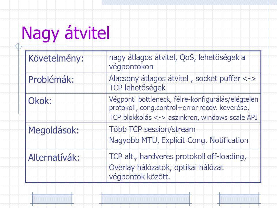 Nagy átvitel Követelmény: nagy átlagos átvitel, QoS, lehetőségek a végpontokon Problémák: Alacsony átlagos átvitel, socket puffer TCP lehetőségek Okok: Végponti bottleneck, félre-konfigurálás/elégtelen protokoll, cong.control+error recov.