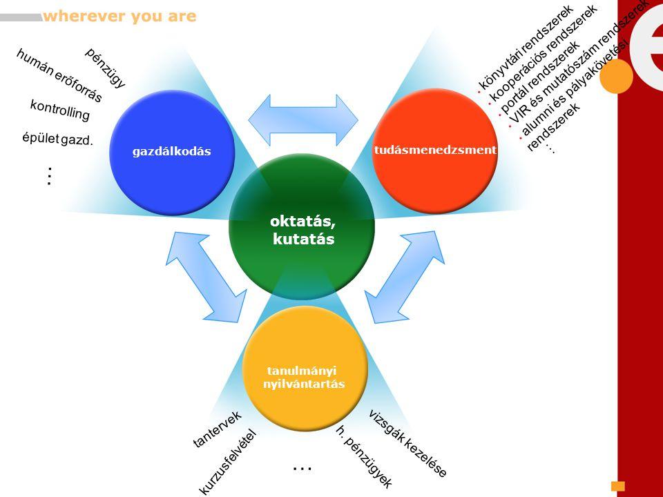 jövőkép  szolgáltatási struktúra átalakítása  szabályozott, dokumentált működés  feladat és teljesítmény arányos finanszírozás  teljesítmény értékelés