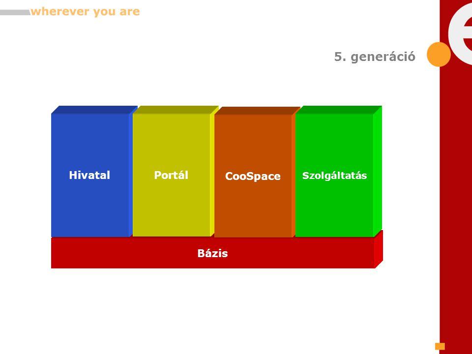 Bázis HivatalPortál CooSpace Szolgáltatás 5. generáció