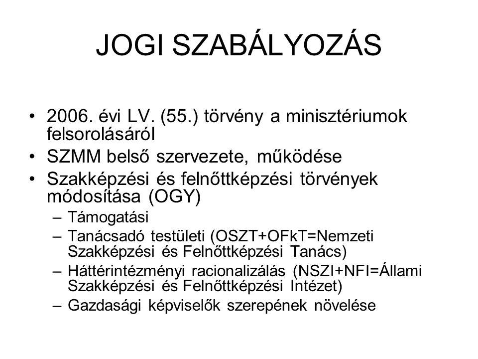 JOGI SZABÁLYOZÁS 2006. évi LV.