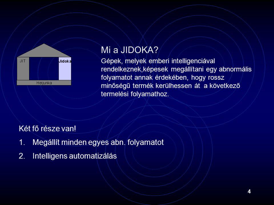 4 Két fő része van! 1.Megállít minden egyes abn. folyamatot 2.Intelligens automatizálás Mi a JIDOKA? Gépek, melyek emberi intelligenciával rendelkezne