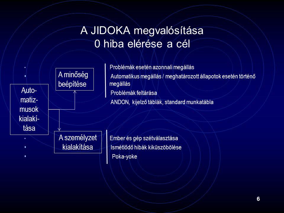 A JIDOKA megvalósítása 0 hiba elérése a cél Problémák esetén azonnali megállás Automatikus megállás / meghatározott állapotok esetén történő megállás