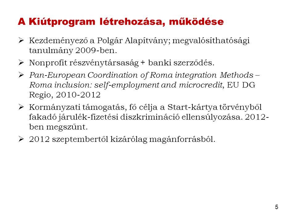 A Kiútprogram létrehozása, működése  Kezdeményező a Polgár Alapítvány; megvalósíthatósági tanulmány 2009-ben.  Nonprofit részvénytársaság + banki sz
