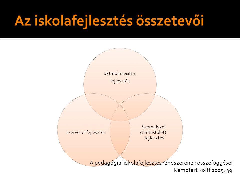 oktatás (tanulás)- fejlesztés Személyzet (tantestület)- fejlesztés szervezetfejlesztés A pedagógiai iskolafejlesztés rendszerének összefüggései Kempfert Rolff 2005, 39