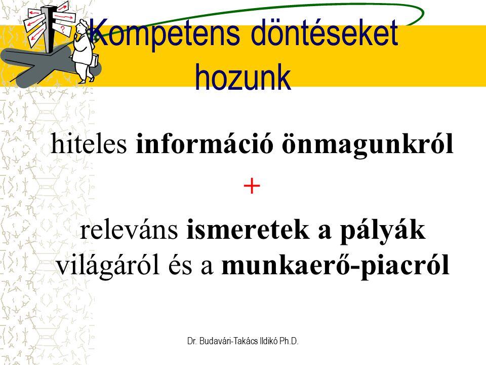 Kompetens döntéseket hozunk hiteles információ önmagunkról + releváns ismeretek a pályák világáról és a munkaerő-piacról Dr. Budavári-Takács Ildikó Ph