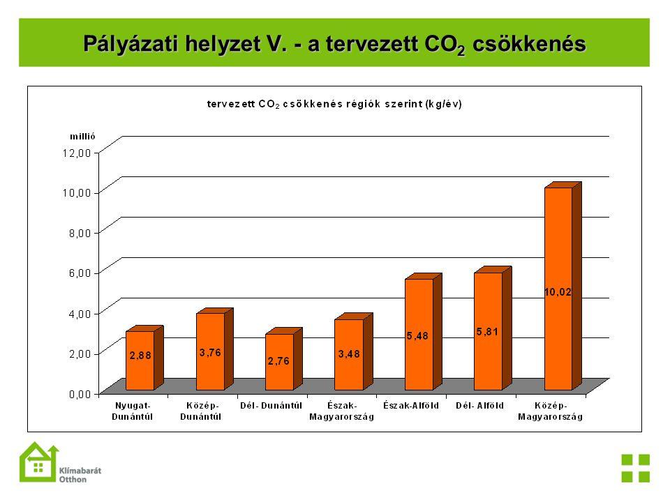 Pályázati helyzet V. - a tervezett CO 2 csökkenés