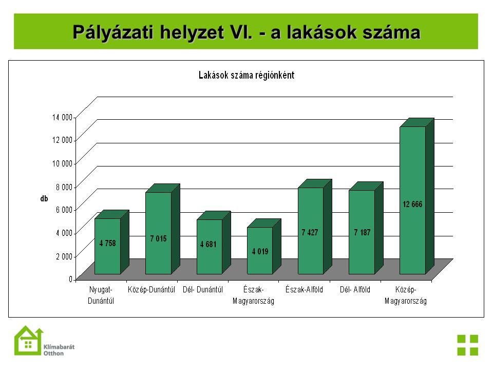 Pályázati helyzet VI. - a lakások száma