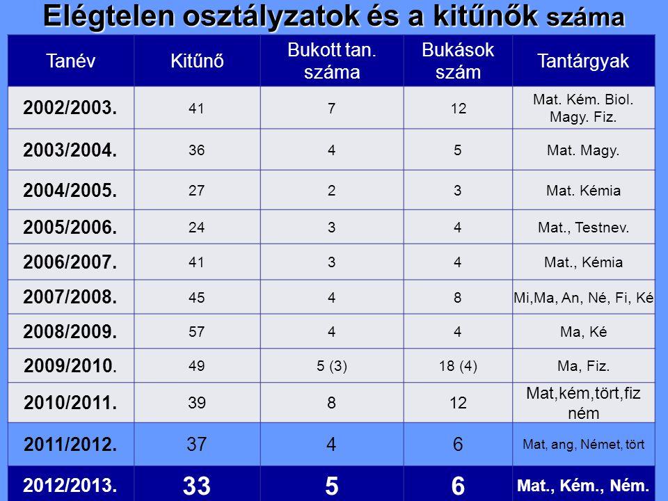 Elégtelen osztályzatok és a kitűnők száma TanévKitűnő Bukott tan. száma Bukások szám Tantárgyak 2002/2003. 41712 Mat. Kém. Biol. Magy. Fiz. 2003/2004.