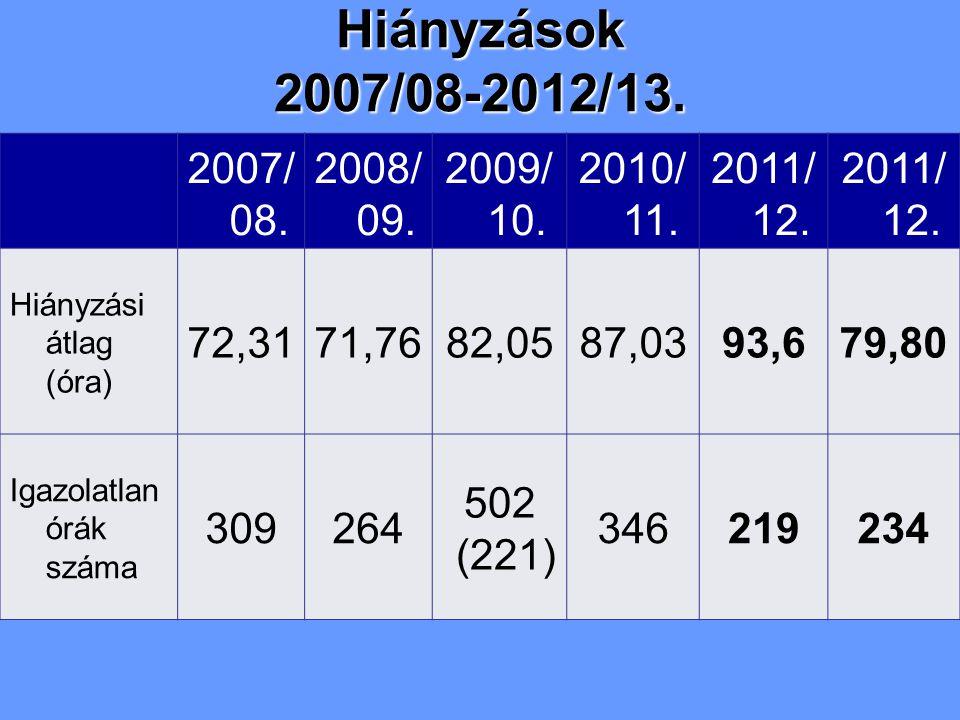 2007/ 08. 2008/ 09. 2009/ 10. 2010/ 11. 2011/ 12. Hiányzási átlag (óra) 72,3171,7682,0587,0393,679,80 Igazolatlan órák száma 309264 502 (221) 34621923