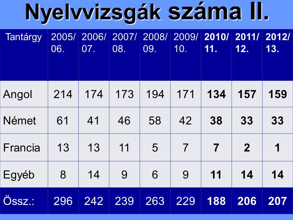 Nyelvvizsgák száma II. Tantárgy2005/ 06. 2006/ 07. 2007/ 08. 2008/ 09. 2009/ 10. 2010/ 11. 2011/ 12. 2012/ 13. Angol214174173194171134157159 Német6141