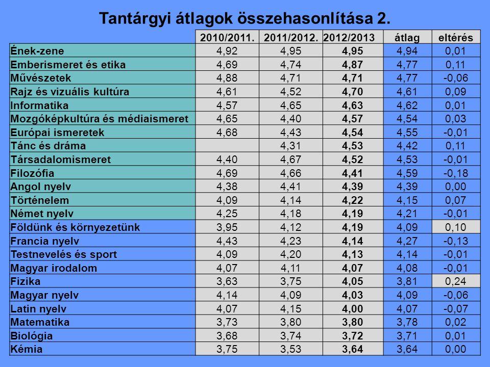 Tantárgyi átlagok összehasonlítása 2. 2010/2011.2011/2012.2012/2013átlageltérés Ének-zene4,924,95 4,940,01 Emberismeret és etika4,694,744,874,770,11 M