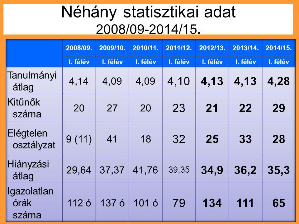 Néhány statisztikai adat 2008/09-2014/15.