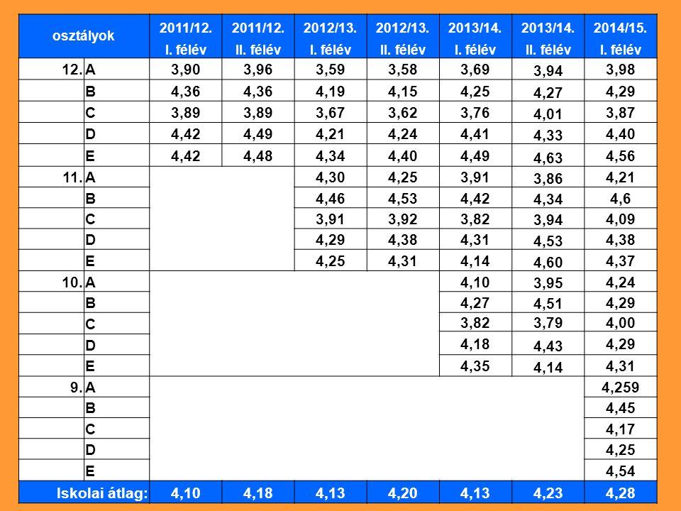 osztályok 2011/12. 2012/13. 2013/14. 2014/15. I. félévII. félévI. félévII. félévI. félévII. félévI. félév 12.A3,903,963,593,583,69 3,94 3,98 B4,36 4,1