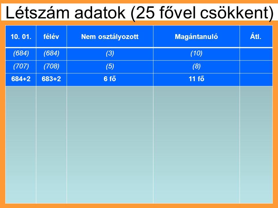 Létszám adatok (25 fővel csökkent) 10. 01.félévNem osztályozottMagántanulóÁtl. (684) (3)(10) (707)(708)(5)(8) 684+2683+26 fő11 fő