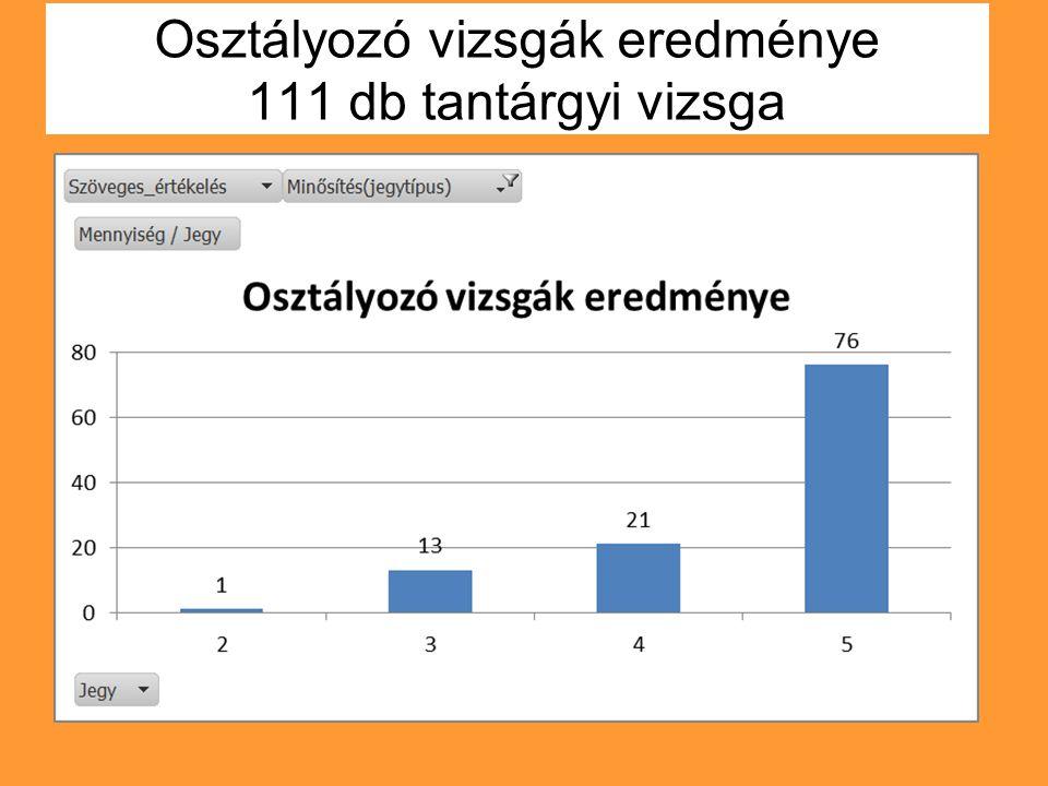 Osztályozó vizsgák eredménye 111 db tantárgyi vizsga
