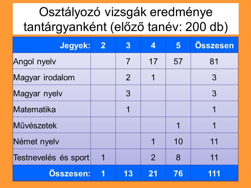 Osztályozó vizsgák eredménye tantárgyanként (előző tanév: 200 db)