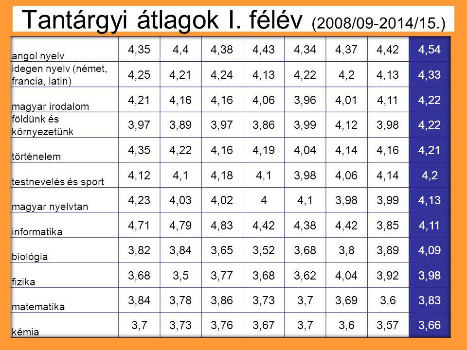 Tantárgyi átlagok I. félév (2008/09-2014/15.)