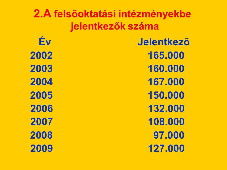 2.A felsőoktatási intézményekbe jelentkezők száma Év Jelentkező 2002 165.000 2003 160.000 2004 167.000 2005 150.000 2006 132.000 2007 108.000 2008 97.000 2009 127.000