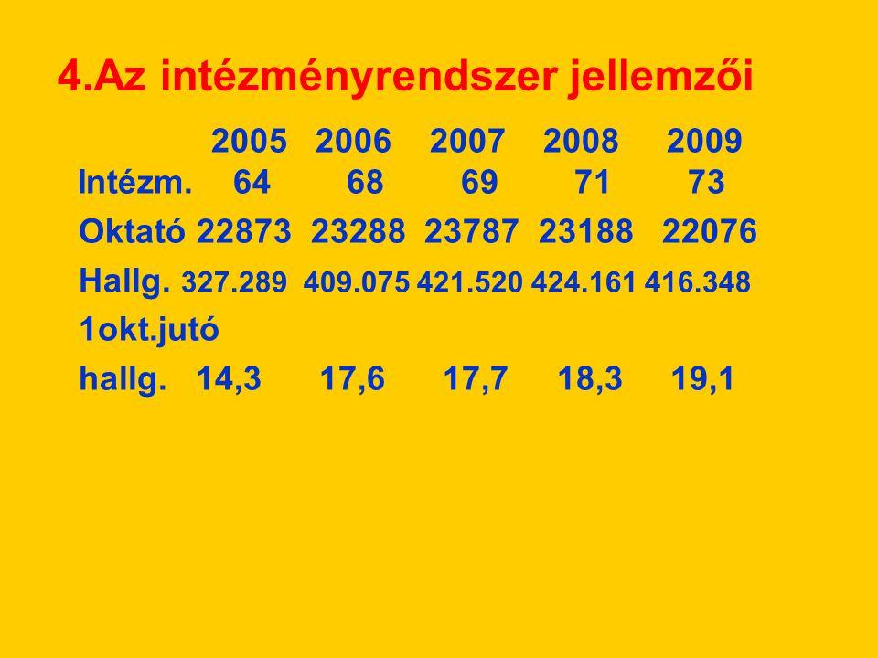 4.Az intézményrendszer jellemzői 2005 2006 2007 2008 2009 Intézm.