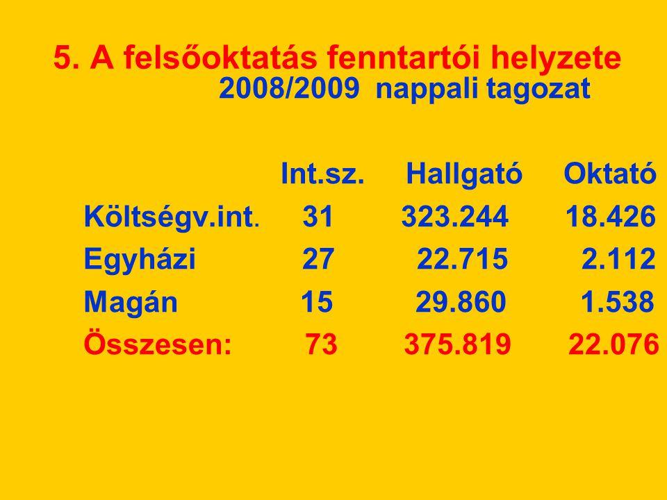 5.A felsőoktatás fenntartói helyzete 2008/2009 nappali tagozat Int.sz.