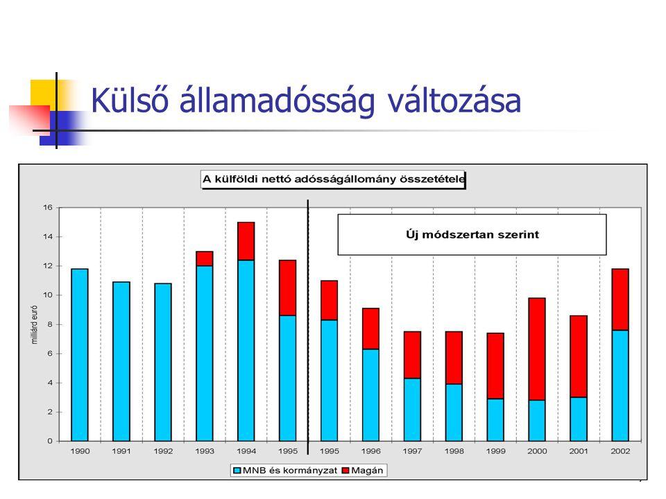 7 Külső államadósság változása