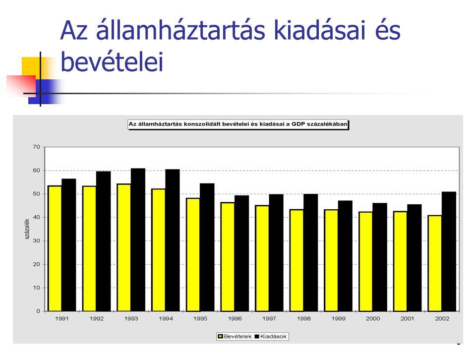 Külső államadósság9 Államadósság hatása a gazdaságra A rendkívül magas adósság: megfojtja a tőkepiacot emelkedő kamatokat csökkenő beruházásokat okoz