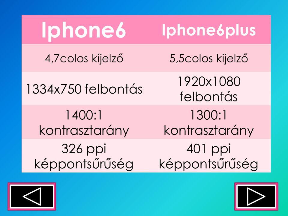 Iphone6 Iphone6plus 4,7colos kijelző5,5colos kijelző 1334x750 felbontás 1920x1080 felbontás 1400:1 kontrasztarány 1300:1 kontrasztarány 326 ppi képpontsűrűség 401 ppi képpontsűrűség