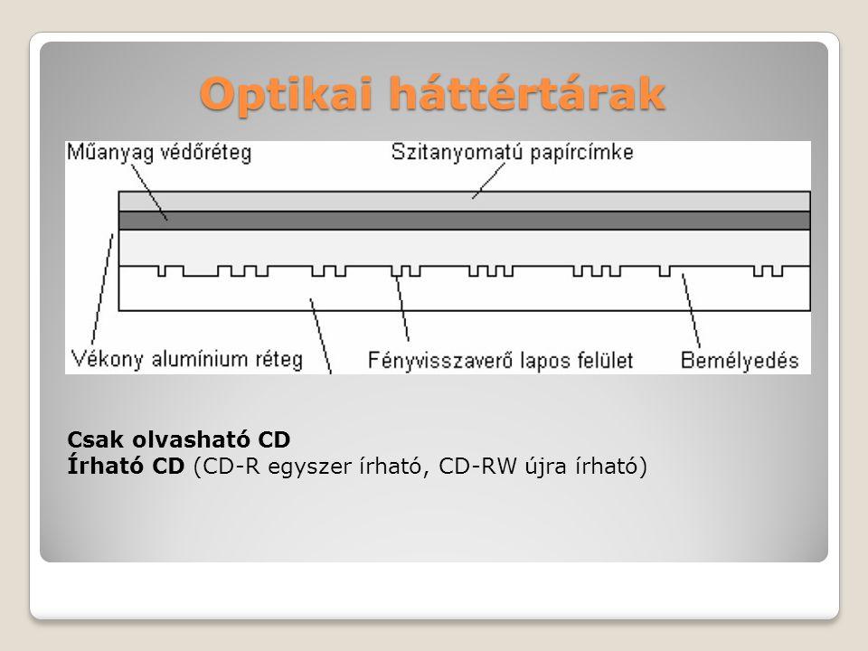Optikai háttértárak Csak olvasható CD Írható CD (CD-R egyszer írható, CD-RW újra írható)