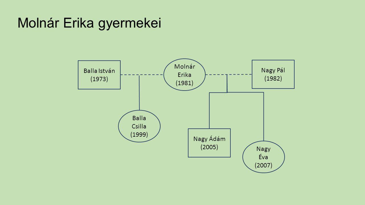 Molnár Erika gyermekei Molnár Erika (1981) Balla István (1973) Nagy Pál (1982) Balla Csilla (1999) Nagy Ádám (2005) Nagy Éva (2007)