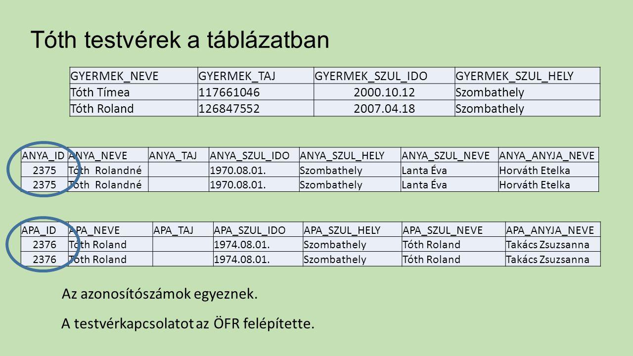 Tóth testvérek a táblázatban A testvérkapcsolatot az ÖFR felépítette.