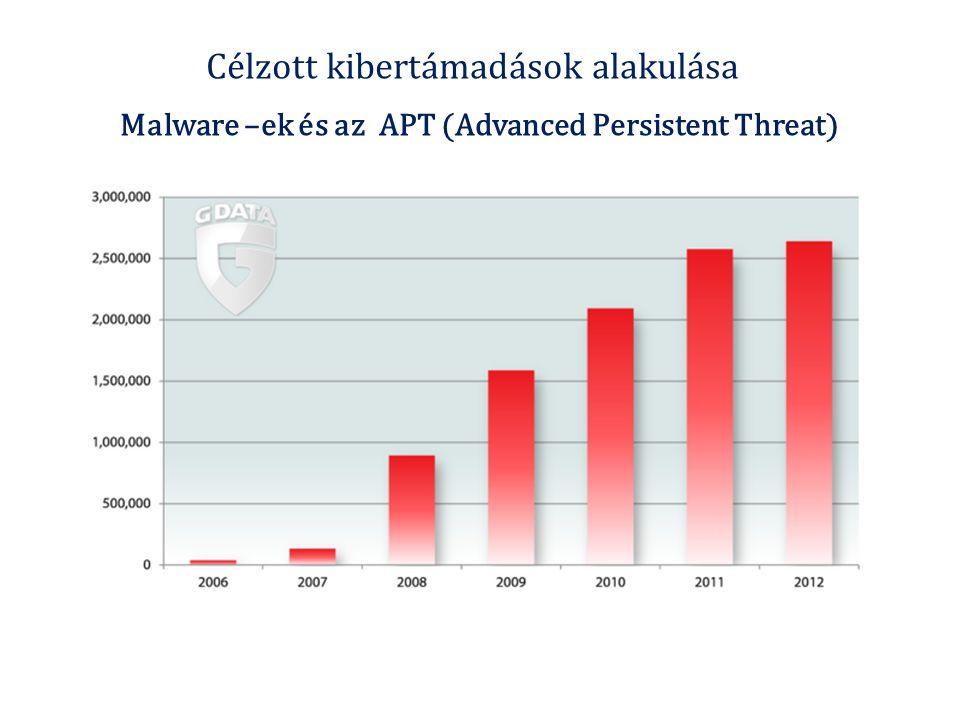 Célzott kibertámadások alakulása Malware –ek és az APT (Advanced Persistent Threat)