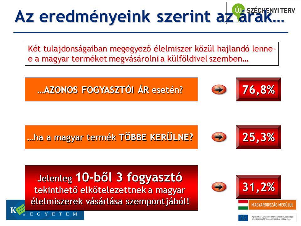 Az eredményeink szerint az árak… Két tulajdonságaiban megegyező élelmiszer közül hajlandó lenne- e a magyar terméket megvásárolni a külföldivel szemben… …AZONOS FOGYASZTÓI ÁR esetén.