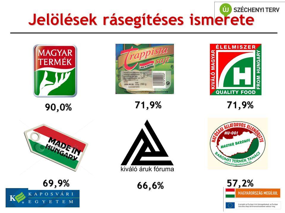Jelölések rásegítéses ismerete 90,0% 71,9% 66,6% 57,2% 71,9% 69,9%