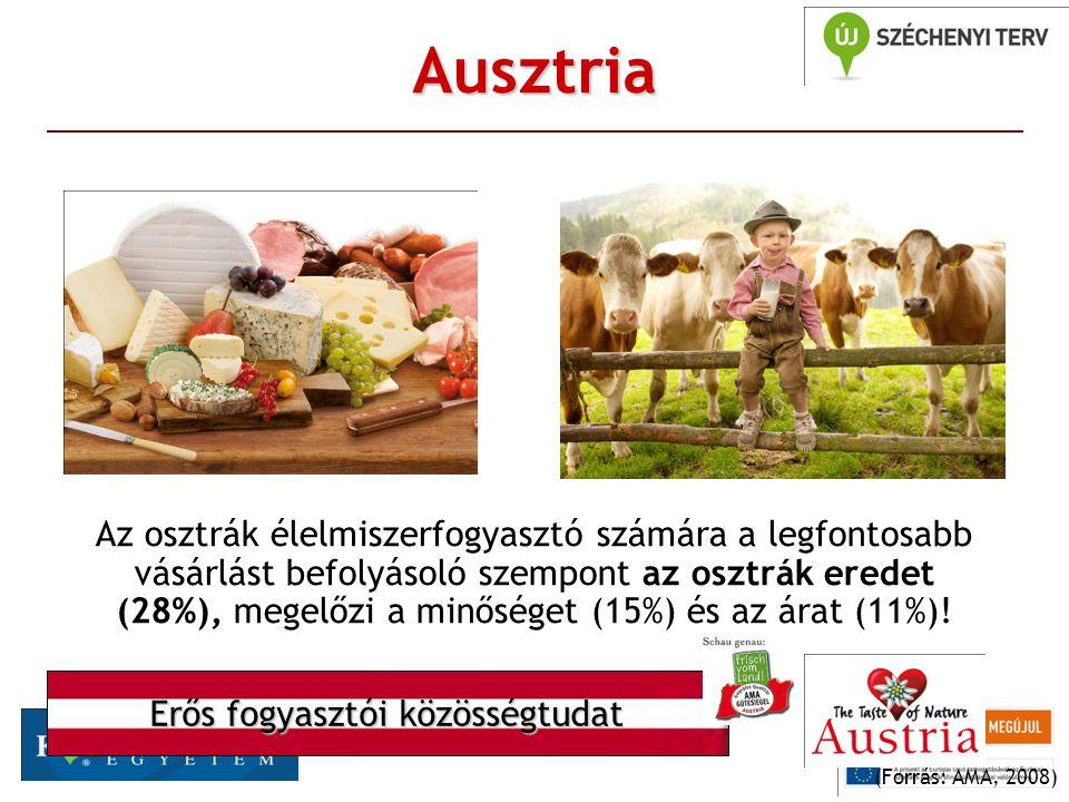 Ausztria Az osztrák élelmiszerfogyasztó számára a legfontosabb vásárlást befolyásoló szempont az osztrák eredet (28%), megelőzi a minőséget (15%) és az árat (11%).